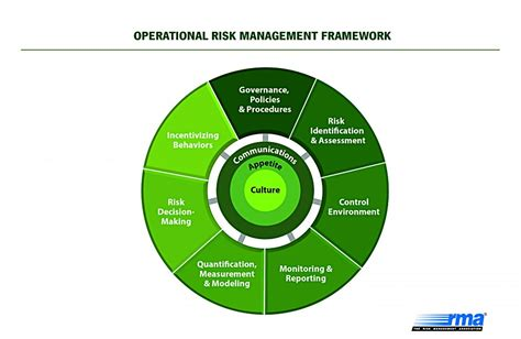 Operational Risk Framework Template - Costumepartyrun