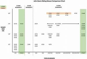 John Deere Riding Mower Zero Turn Comparison Minnesota