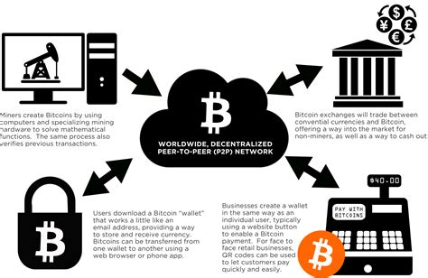 Bitcoin mining is the process by which blocks of transactions are added to the public blockchain and verified. How Bitcoins Mining Works - How To Get Free Bitcoin On Iphone