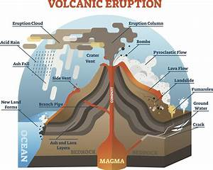 What Are Lahars And Pyroclastic Flows