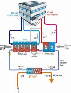 7  A Schematic Example Of A Mine Water Heat Pump