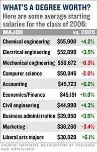 salary » Curious Cat Science and Engineering Blog