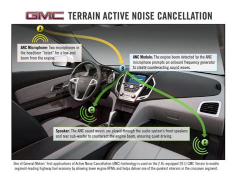gmc terrain  active noise cancellation  improve gas