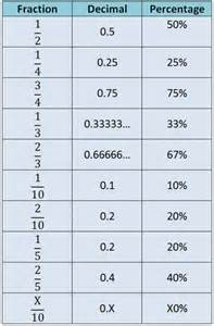 how do you turn decimals into fractions cribbd how do i convert a decimal to a fraction