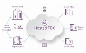 Hosted Pbx Unified Communications