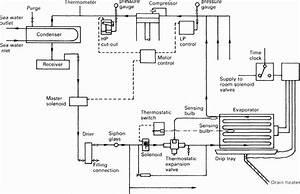 Ships Refrigeration Plant