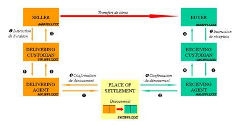 chambre designe règlement livraison de titres définition et fonctionnement