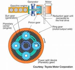 Hybrid Power Systems For The New Millennium