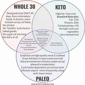 Ketogenic Diet Vs Paleo