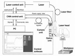 Components Of The Laser Welding System  The Dashed Line
