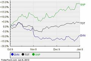 See How Devon Energy Ranks Among Analysts 39 Top Picks With