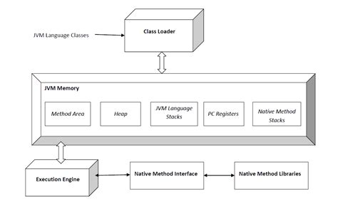 Jvm Finding Memory Requirements Ofa Application