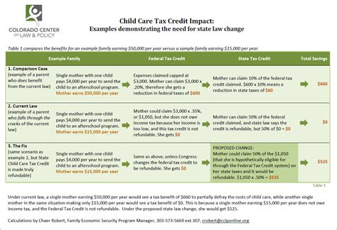 fixing the child care tax credit eoprtf cclp 805 | Child Chare Tax Credit Impact Chart