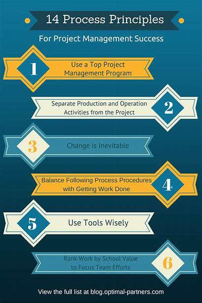 Project Management Principles Guiding Successful Manager Projects