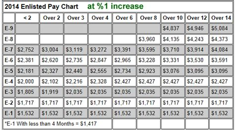 army enlisted pay charts  military pay charts