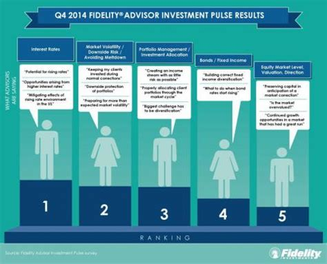 Financial Advisors Concerned About Prospect Rising