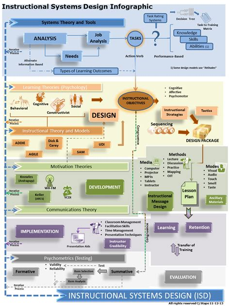 instructional systems design infographic