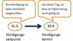 Gesetzliche Kündigungsfrist Mietvertrag Wohnung : k ndigungsfrist mietvertrag ~ Lizthompson.info Haus und Dekorationen