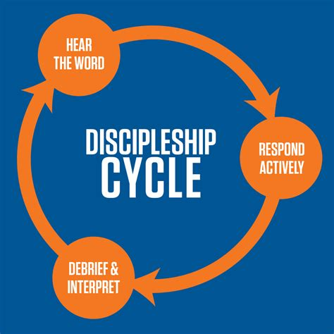 discipleship cycle  reverse collegiate ministries