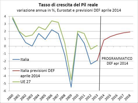 Prodotto Interno Netto by Il Disastro Italiano In 20 Grafici Rischio Calcolato