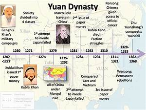 Timeline - Biography of Kublai Khan