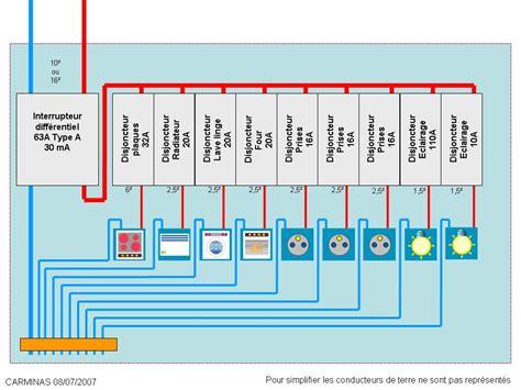 norme electrique cuisine professionnelle différentiel 30ma tableau unipolaire forum electricité