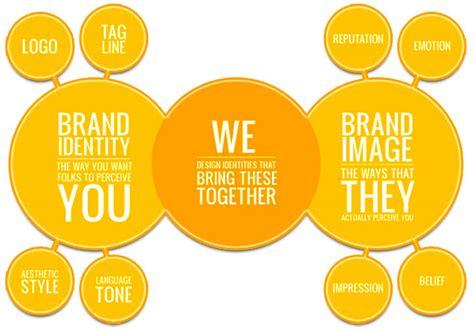 strategic branding to skyrocket your business uk wide