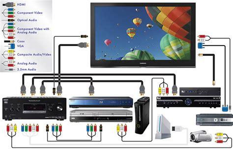 Home Theater Cables Connections Purchasing Power