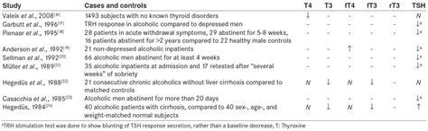 thyroxine t4 normal range tsh tsh high t4 and t3 normal