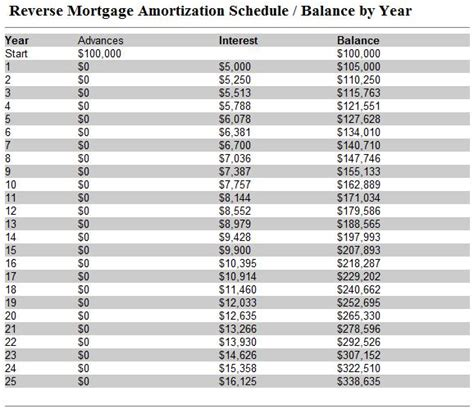 mortgage interest rate table 3