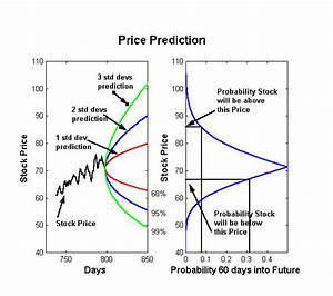Stock price prediction thesis Machine Learning News Analysis for