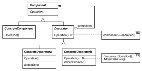 decorator pattern c code project illustrated gof design patterns in c part ii structural