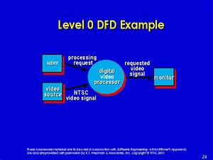 Level 0 Dfd Example