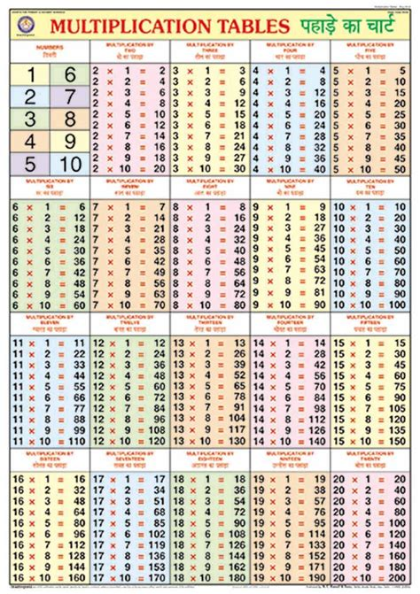 Multiplication Tables 2 To 20 Popflyboys
