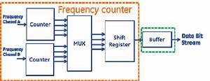 Digital Frequency Counter Block Diagram