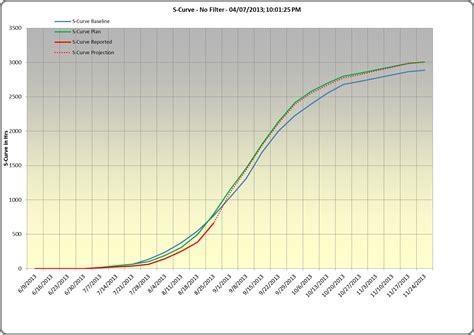 ganttdiva generates burndown   curves  work