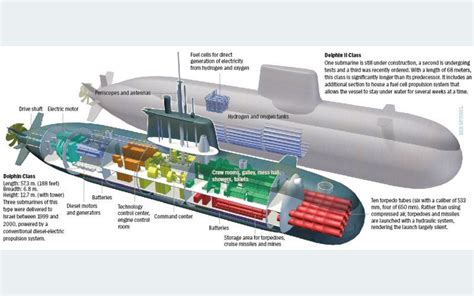 image result for kilo class submarine drawings sub