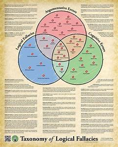 Poster  Taxonomy Of Logical Fallacies  Logic-poster