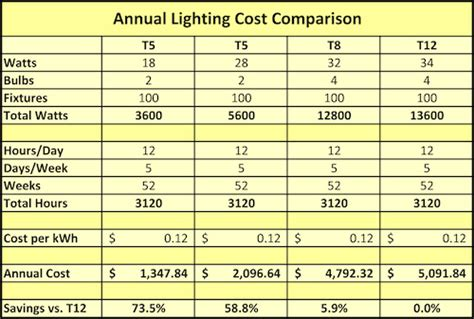 t5 vs t8 grow lights t5 ls 187 page 2 187 ls and lighting