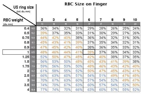 finding  chart  ring sizes  percentage  finger coverage rockytalky
