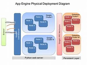 Google App Engine Systemdiagram