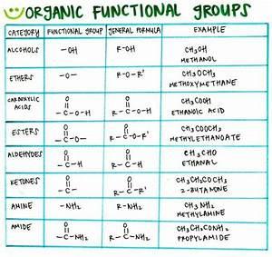 Best organic chemistry - best organic chemistry cheat sheet
