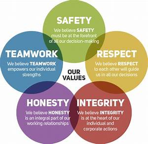 Core Values | PW Well