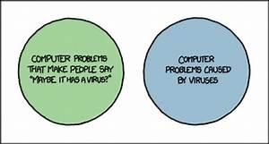 Virus Venn Diagram
