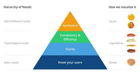 what are design principles determining your design principles invision