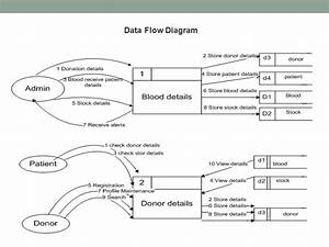 Data Flow Diagram For Banking System Ppt