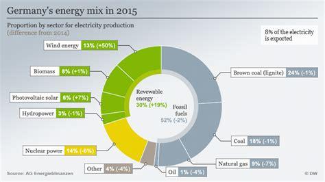 energy deutschland windaction german cabinet puts brakes on clean energy transition