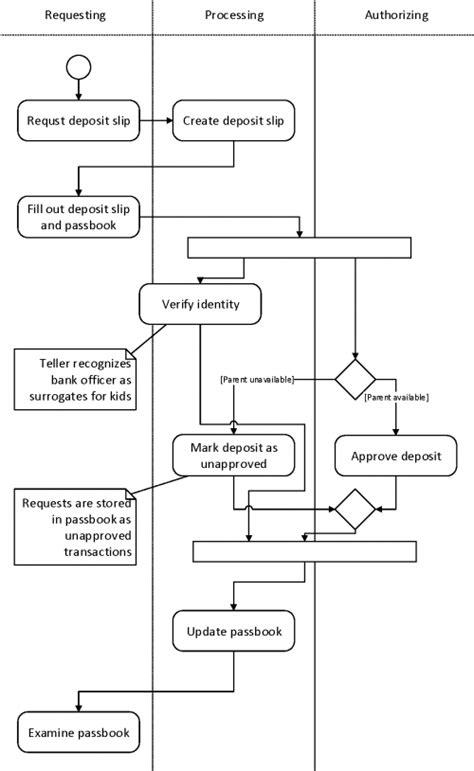 activity diagram ist project management office