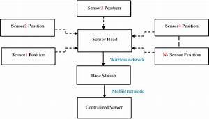 Sensors Network Block Diagram 5 Data
