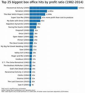 The biggest box office booms and busts since 1982 | Dr ...